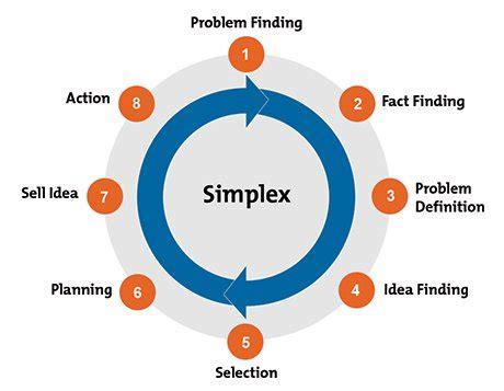 Common Application Essay: Option #4 Solving a Problem